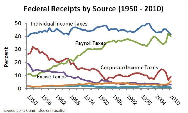Tax Development