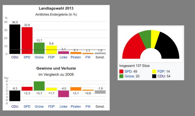 landtagswahl nds 2013 - ergebnisse