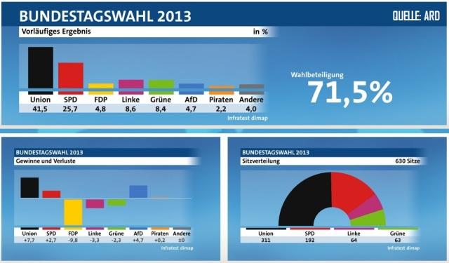 BTW2013 - Ergebnisse - Infratest dimap ARD
