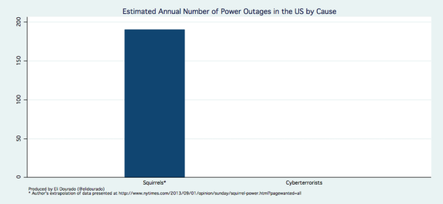 Squirrels vs terrorists power outage chart